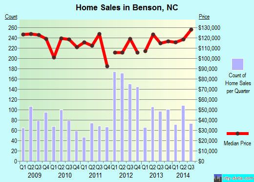 Benson,NC real estate house value index trend