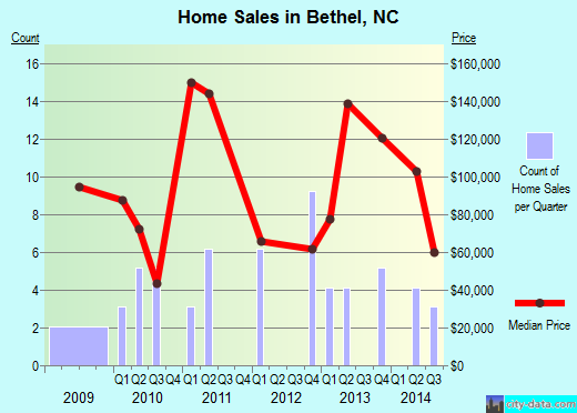 Bethel,NC real estate house value index trend