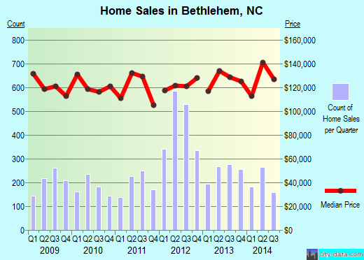Bethlehem,NC index of house prices
