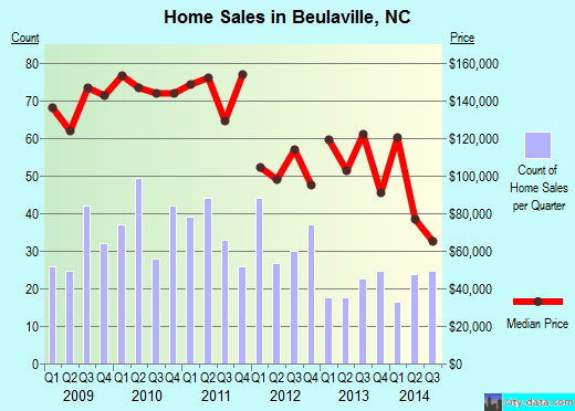 Beulaville,NC real estate house value index trend