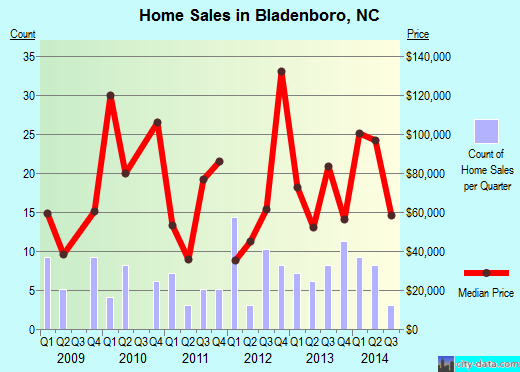 Bladenboro,NC real estate house value index trend