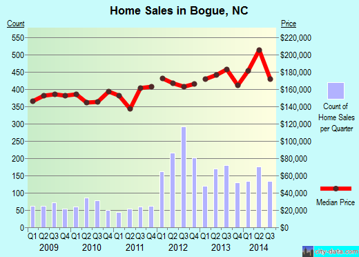 Bogue,NC real estate house value index trend