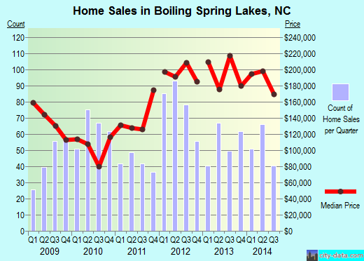 Boiling Spring Lakes,NC real estate house value index trend