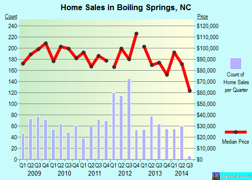 Boiling Springs,NC real estate house value index trend