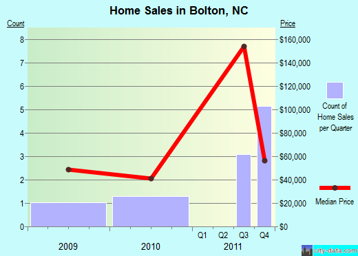 Bolton,NC real estate house value index trend
