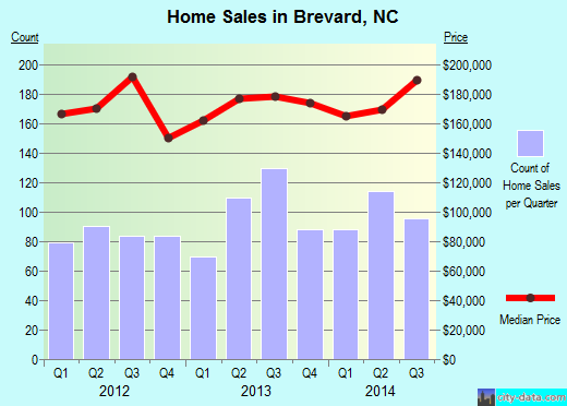 Brevard,NC real estate house value index trend