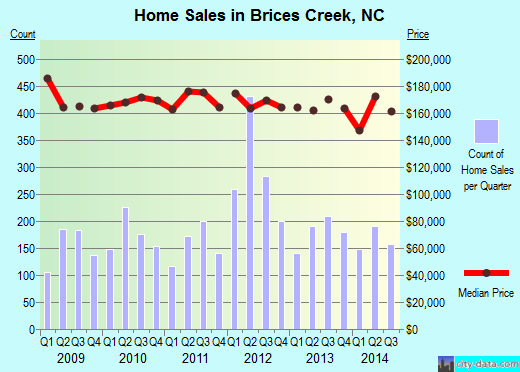 Brices Creek,NC real estate house value index trend