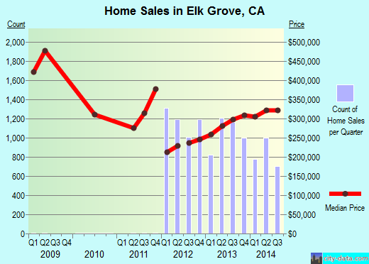 Elk Grove,CA real estate house value index trend