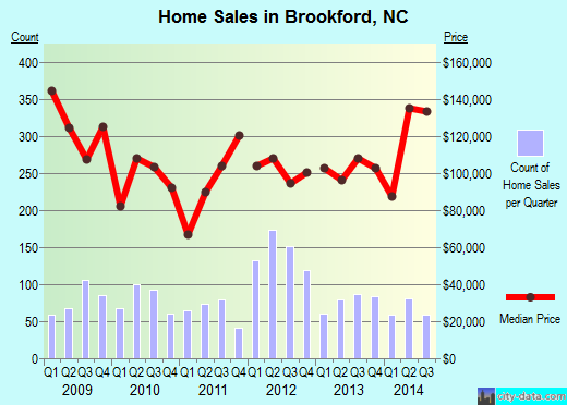 Brookford,NC real estate house value index trend