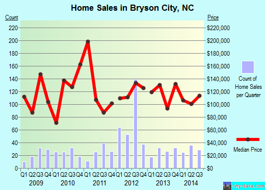 Bryson City,NC real estate house value index trend