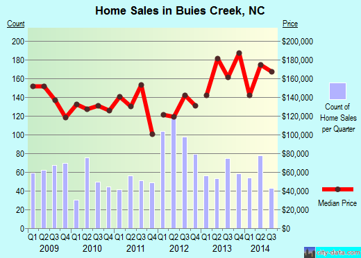 Buies Creek,NC real estate house value index trend