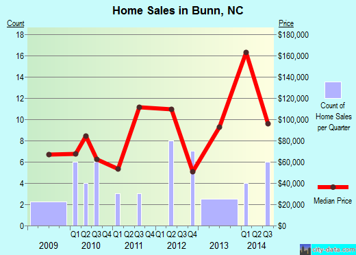 Bunn,NC real estate house value index trend