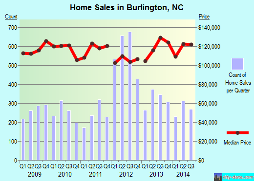 Burlington, NC index of house prices