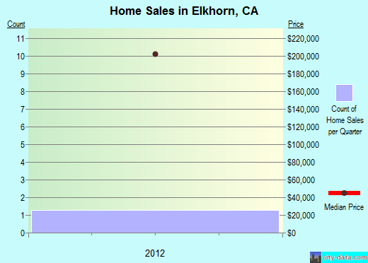 Elkhorn,CA real estate house value index trend