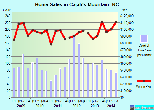 Cajah's Mountain,NC real estate house value index trend