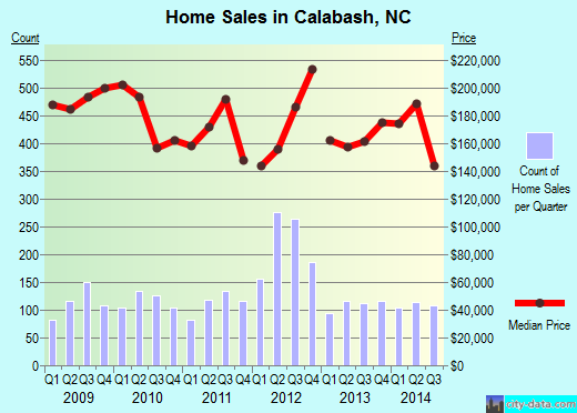 Calabash,NC real estate house value index trend