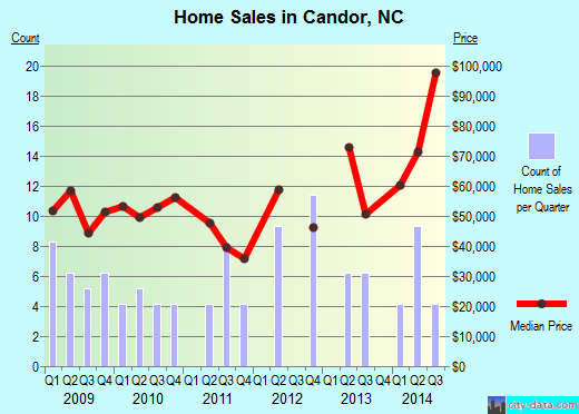 Candor,NC real estate house value index trend