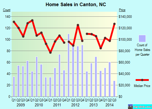 Canton,NC real estate house value index trend