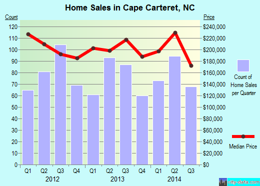 Cape Carteret,NC real estate house value index trend