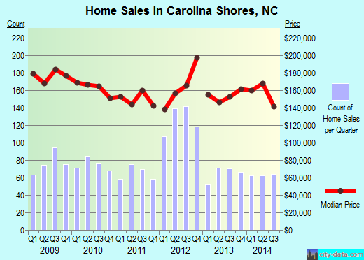 Carolina Shores,NC real estate house value index trend