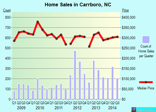 Carrboro,NC real estate house value index trend
