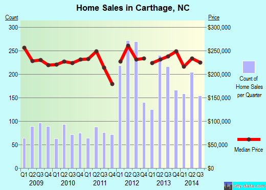 Carthage,NC real estate house value index trend