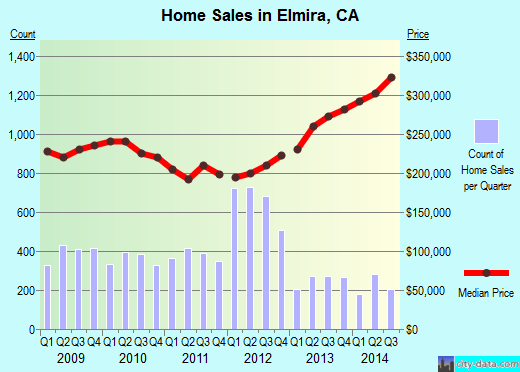 Elmira,CA real estate house value index trend