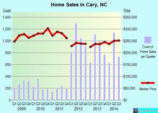 Cary,NC real estate house value index trend
