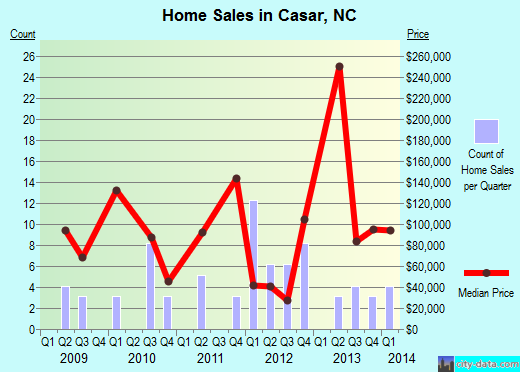 Casar,NC real estate house value index trend