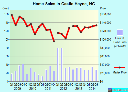 Castle Hayne,NC real estate house value index trend