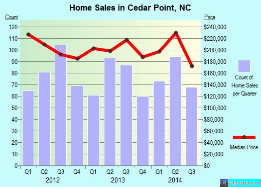 Cedar Point,NC real estate house value index trend