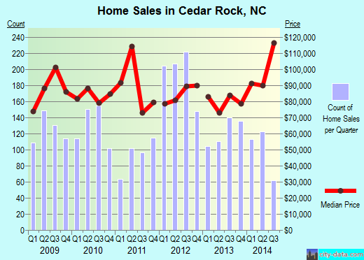 Cedar Rock,NC real estate house value index trend
