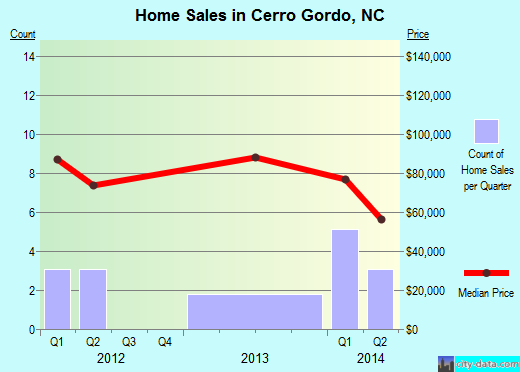 Cerro Gordo,NC real estate house value index trend