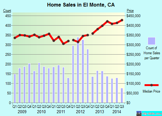El Monte,CA real estate house value index trend