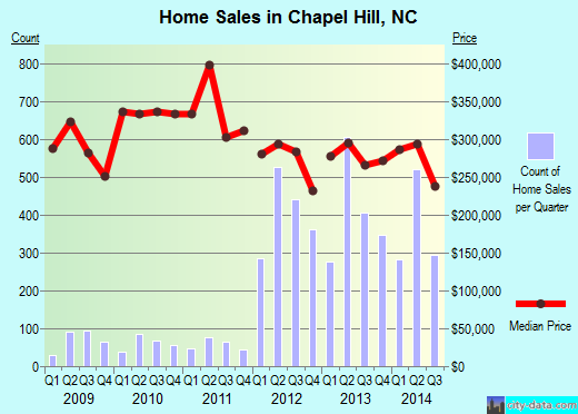 Chapel Hill,NC real estate house value index trend