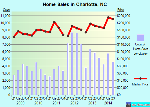 Charlotte,NC real estate house value index trend