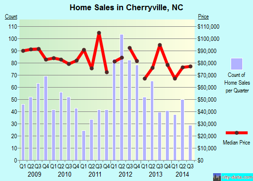 Cherryville,NC real estate house value index trend