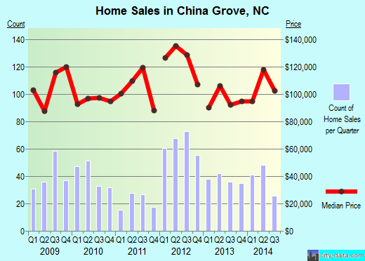 China Grove,NC real estate house value index trend
