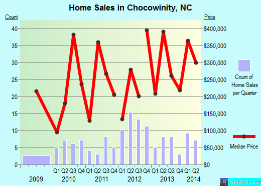 Chocowinity,NC real estate house value index trend