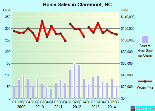 Claremont,NC real estate house value index trend