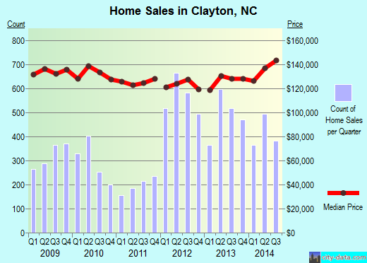 Clayton,NC real estate house value index trend