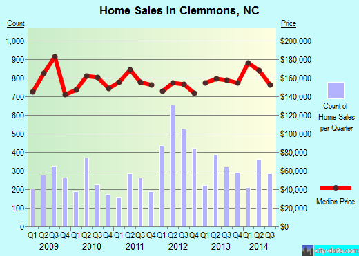 Clemmons,NC real estate house value index trend