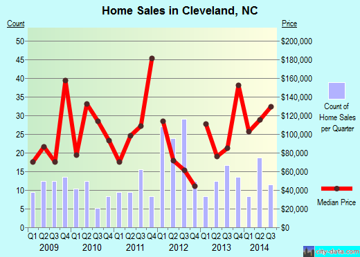 Cleveland,NC real estate house value index trend