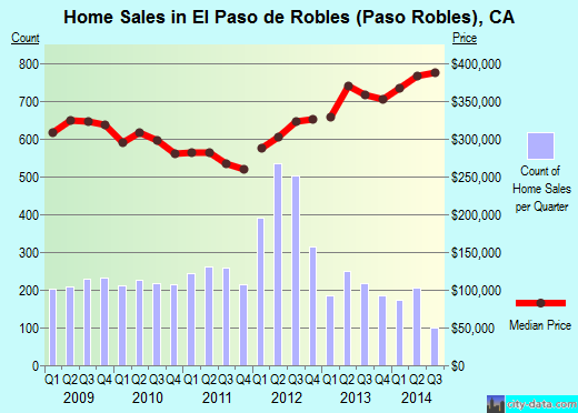 El Paso de Robles (Paso Robles),CA real estate house value index trend