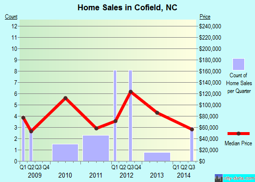 Cofield,NC real estate house value index trend
