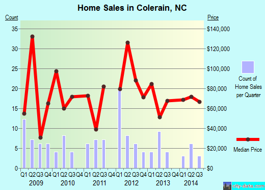 Colerain,NC real estate house value index trend