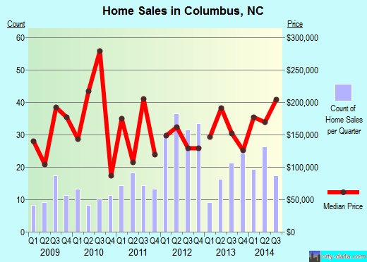 Columbus,NC real estate house value index trend