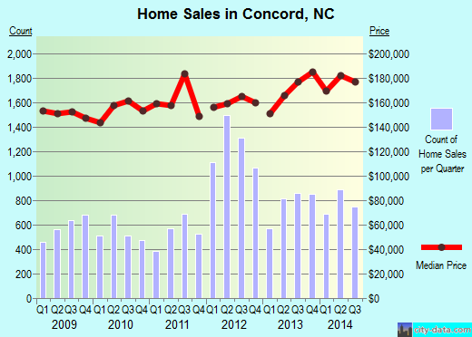 Concord,NC real estate house value index trend