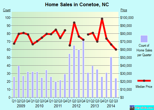 Conetoe,NC real estate house value index trend