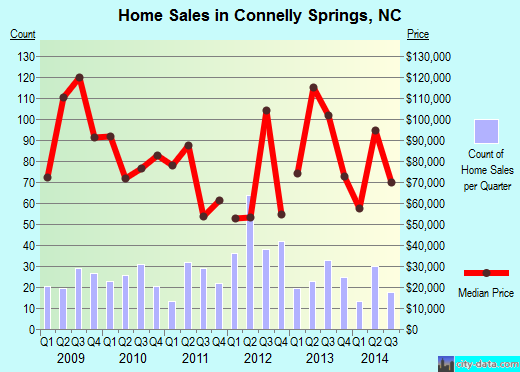 Connelly Springs,NC real estate house value index trend